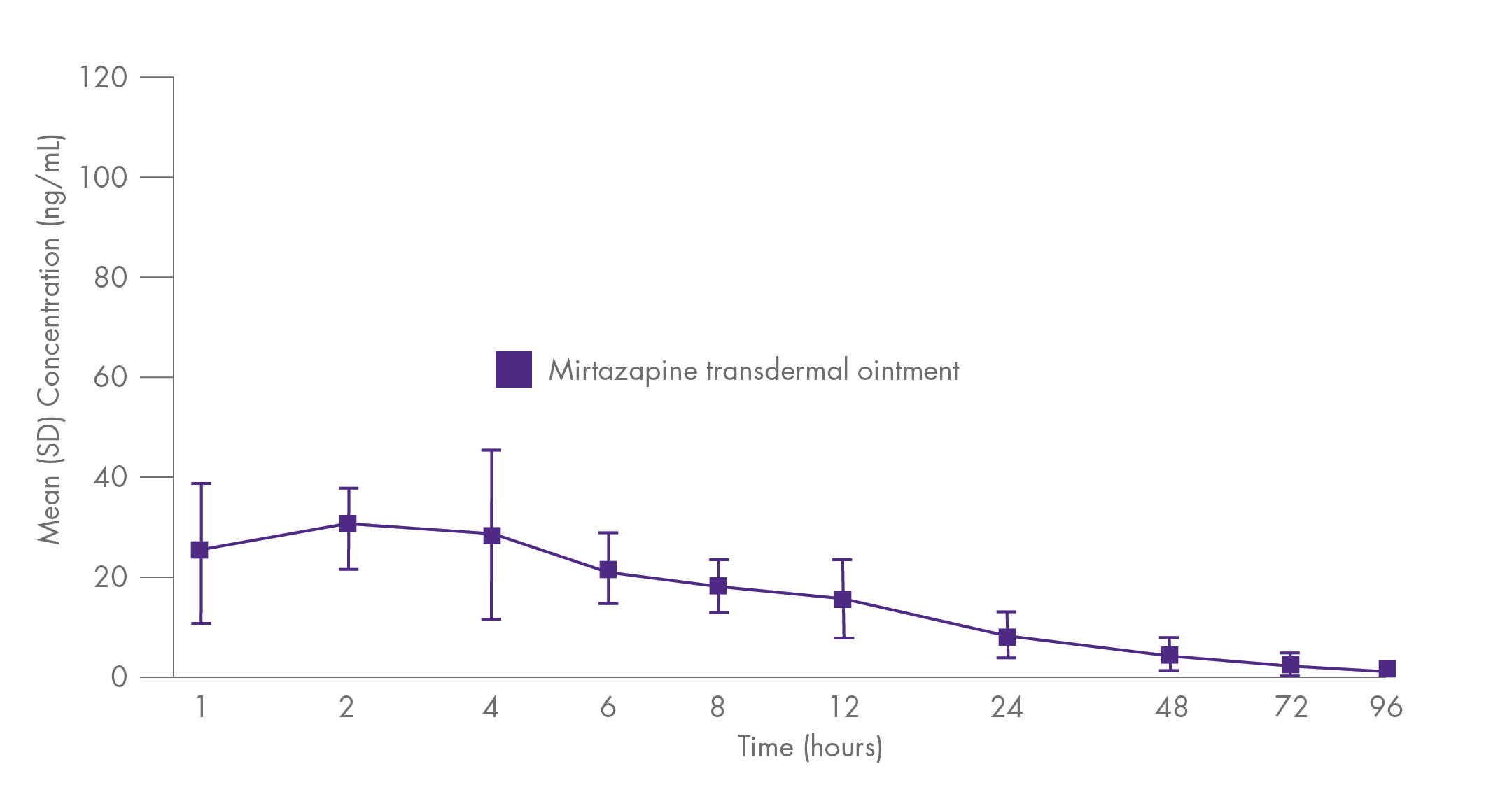 Mirtazapine concentration in cats over time.